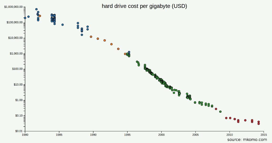 "Résultat de recherche d'images pour ""hard drive cost per gb mkomo"""