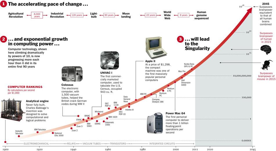 """Résultat de recherche d'images pour """"time magazine computational power graph"""""""