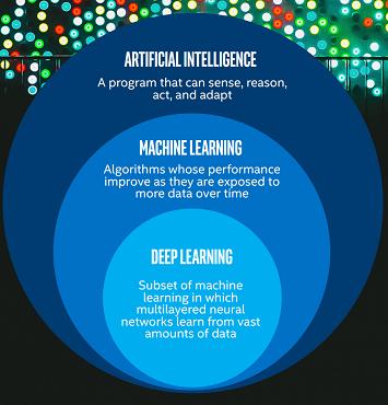 """Résultat de recherche d'images pour """"artificial intelligence subset deep learning"""""""